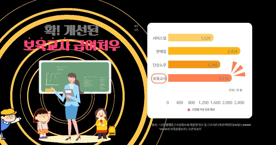 보육교사월급